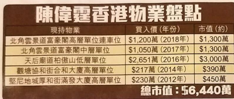 陈伟霆香港买5套房